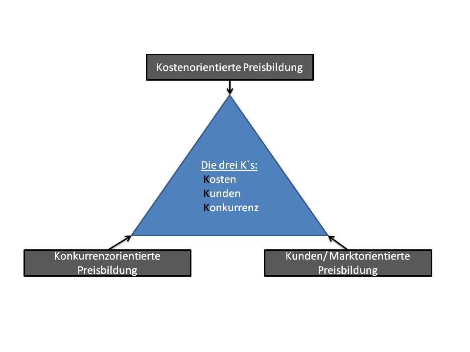 Preispolitik Marketing Im B2b Beispiele Und 8