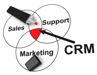 Schnittmenge von Marketing, Support und Sales