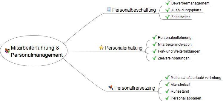 Mitarbeiterführung und Personalmanagement   Gründerlexikon