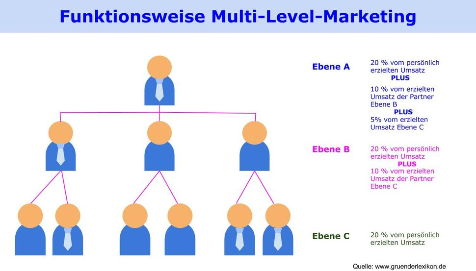 Multi Level Marketing Erfolgversprechende Alternative
