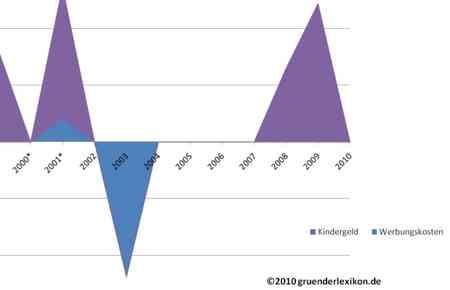 Entwicklung der Kinderfreibeträge über die Jahre in Deutschland