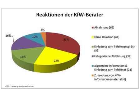 Diagramm zur KfW